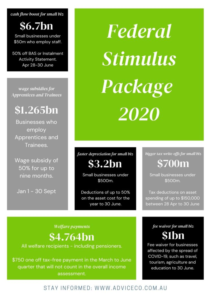 Market and Business Update #4 – COVID-19 & Federal Stimulus Package
