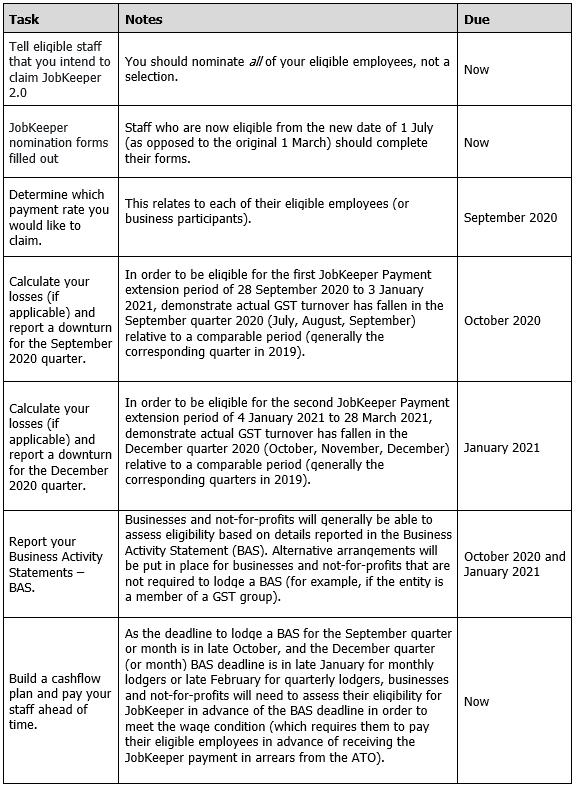 JobKeeper Checklist 2.0